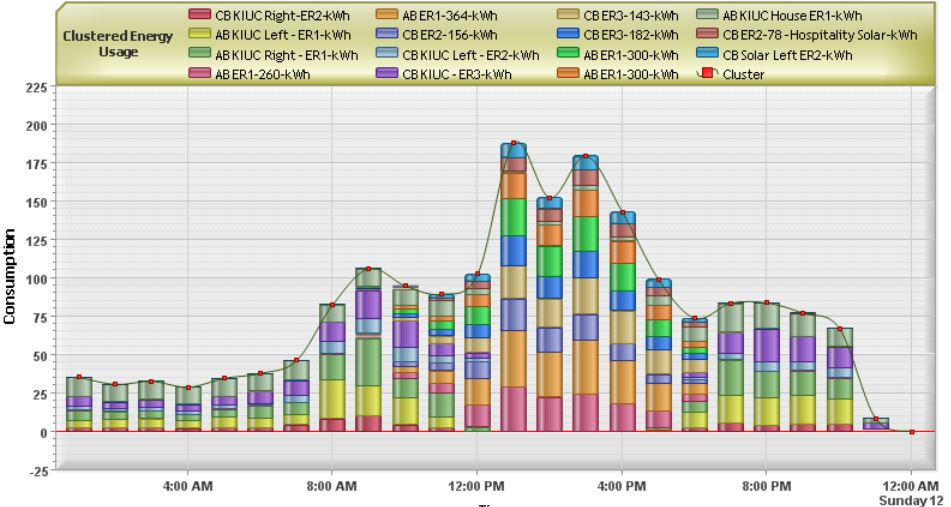 Group Multiple Meters