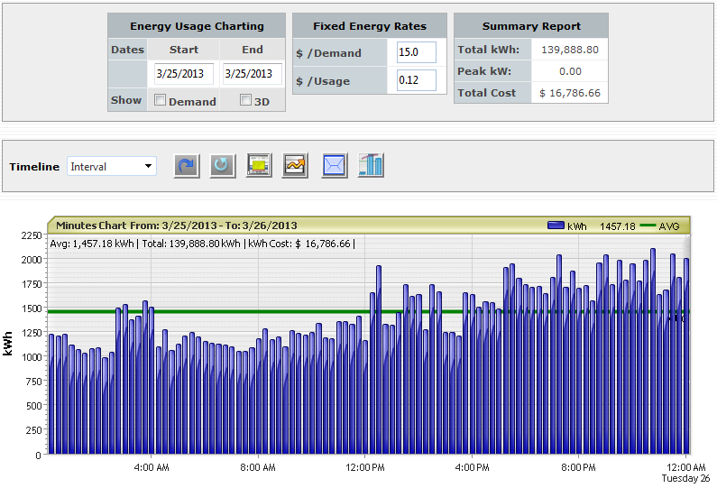 Interval Data Graph