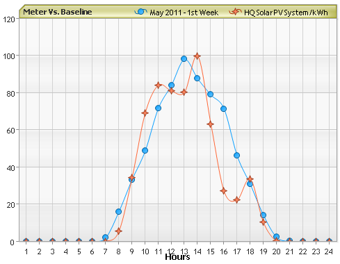 Meter versus Baseline Data Graph
