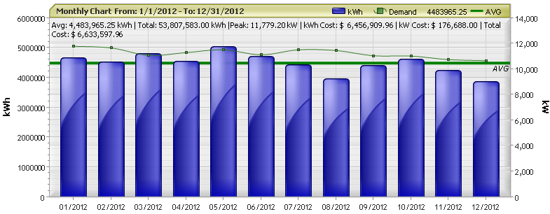 Monthly Usage and Demand Data Graph