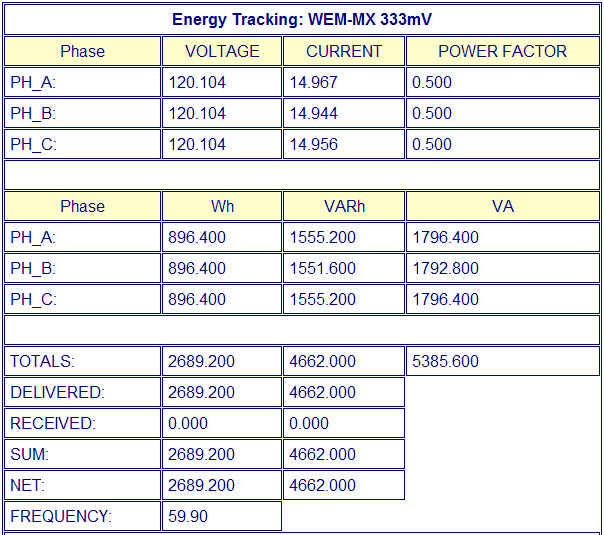 Voltage, Current, Power Factor